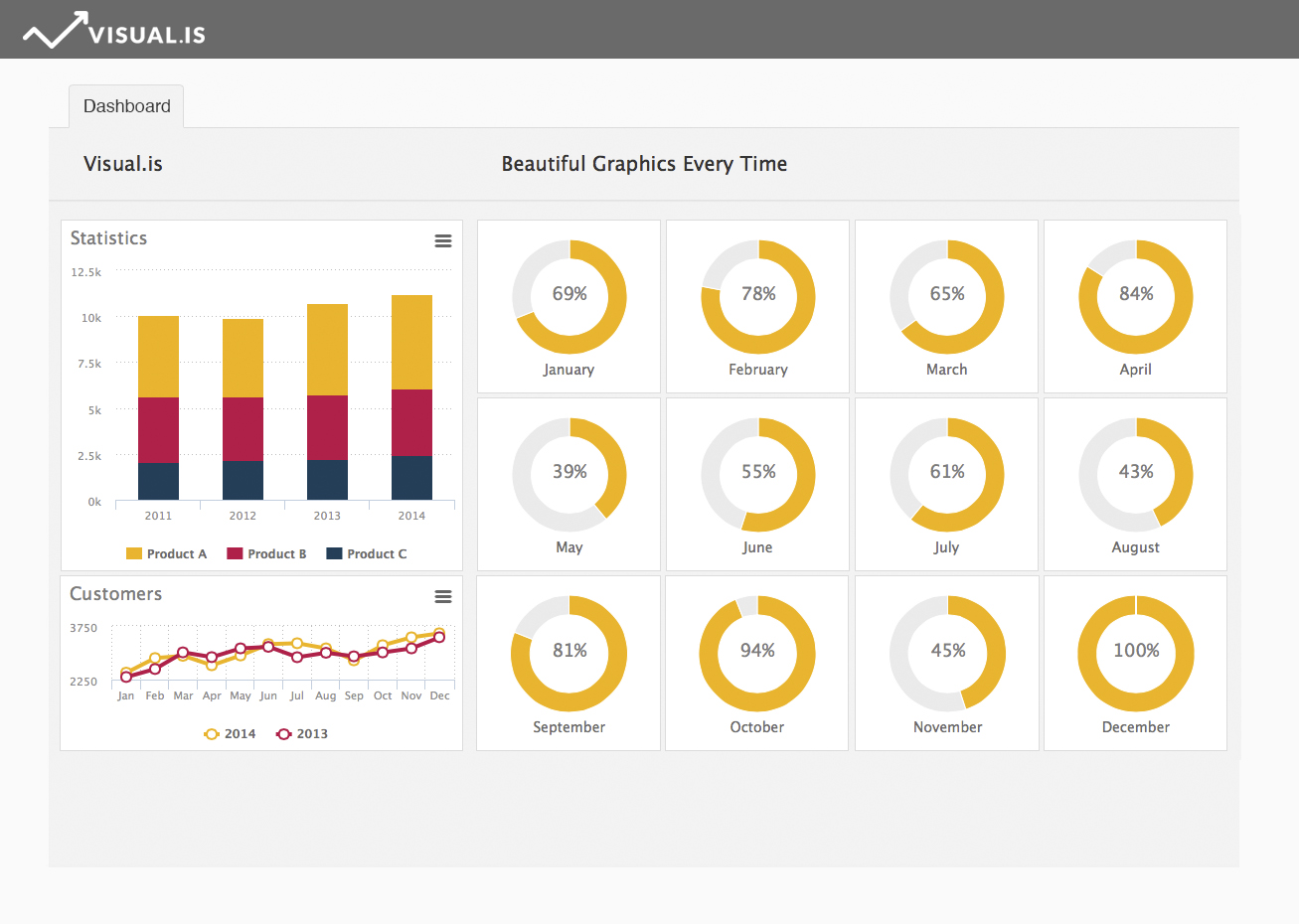create and customize your online dashboard manage your data easily