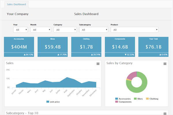sales dashboard examples
